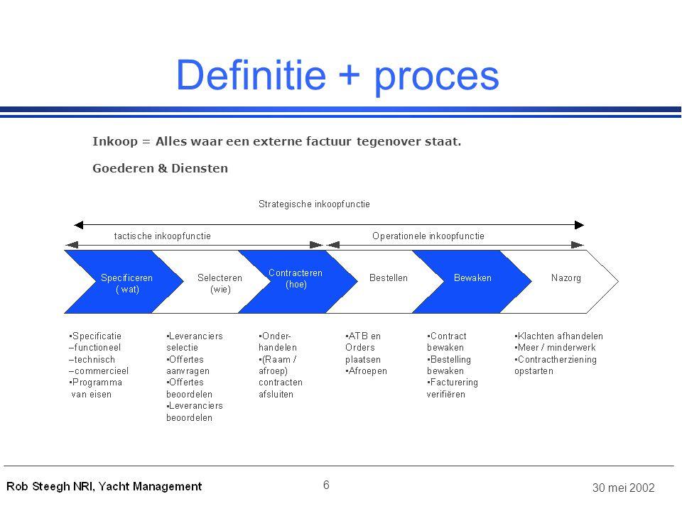 Definitie + proces Inkoop = Alles waar een externe factuur tegenover staat. Goederen & Diensten