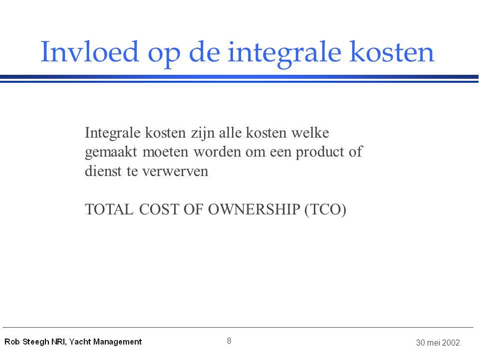 Invloed op de integrale kosten
