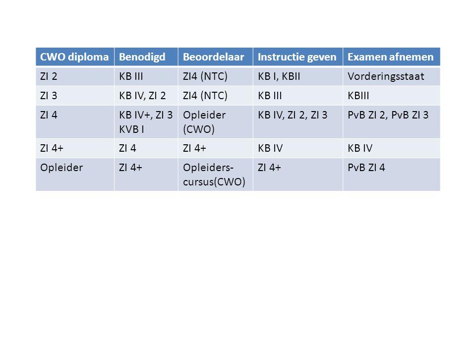 CWO diploma Benodigd. Beoordelaar. Instructie geven. Examen afnemen. ZI 2. KB III. ZI4 (NTC) KB I, KBII.