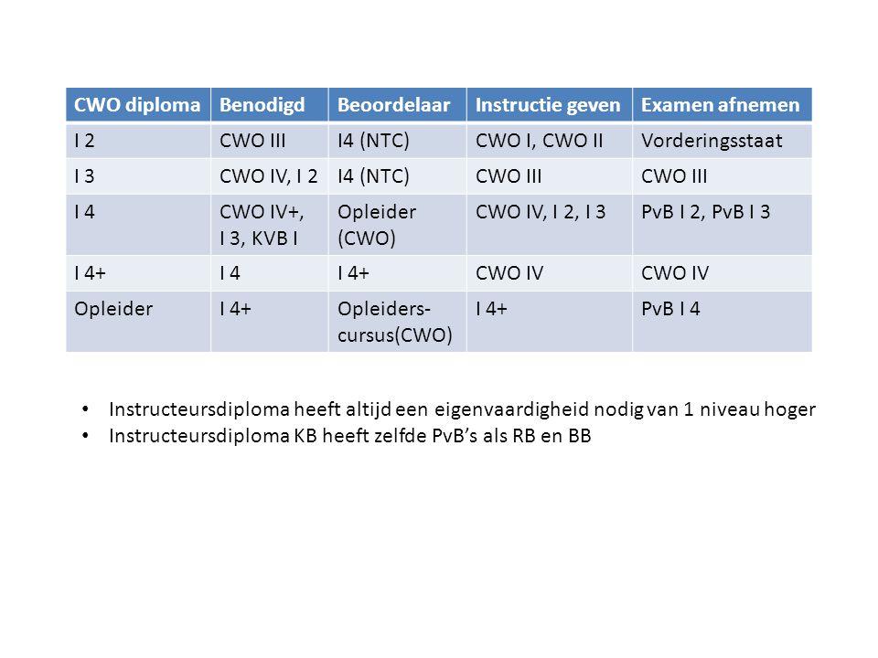 CWO diploma Benodigd. Beoordelaar. Instructie geven. Examen afnemen. I 2. CWO III. I4 (NTC) CWO I, CWO II.