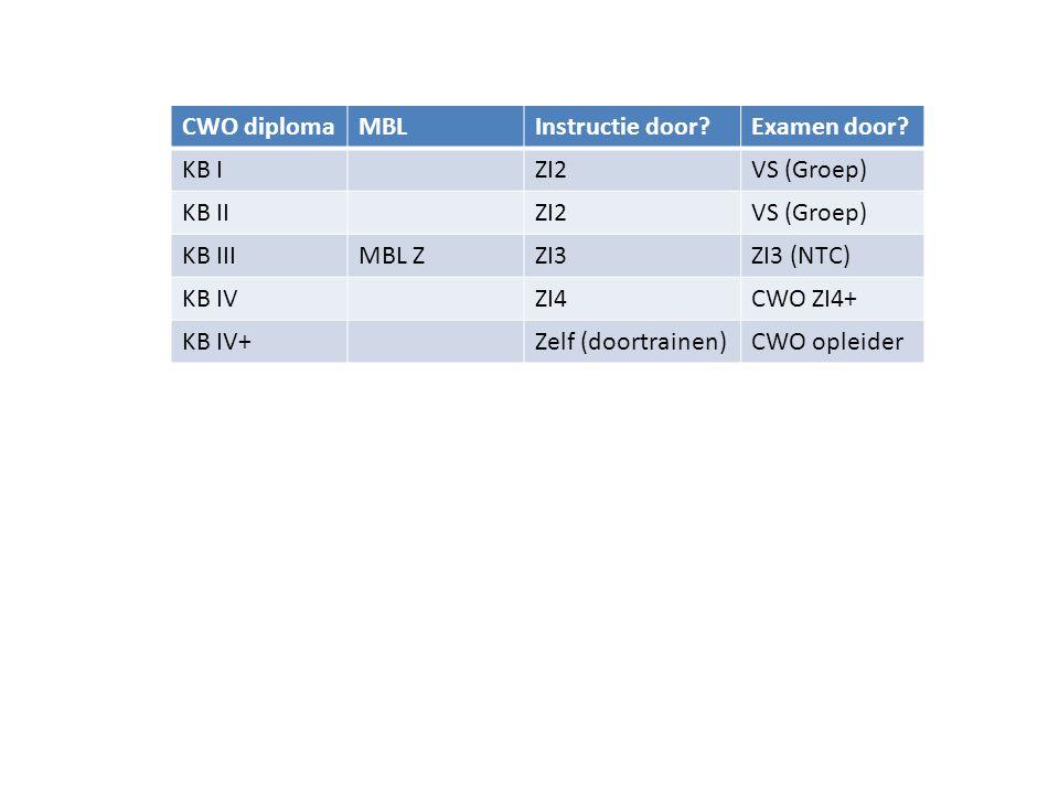 CWO diploma MBL. Instructie door Examen door KB I. ZI2. VS (Groep) KB II. KB III. MBL Z. ZI3.