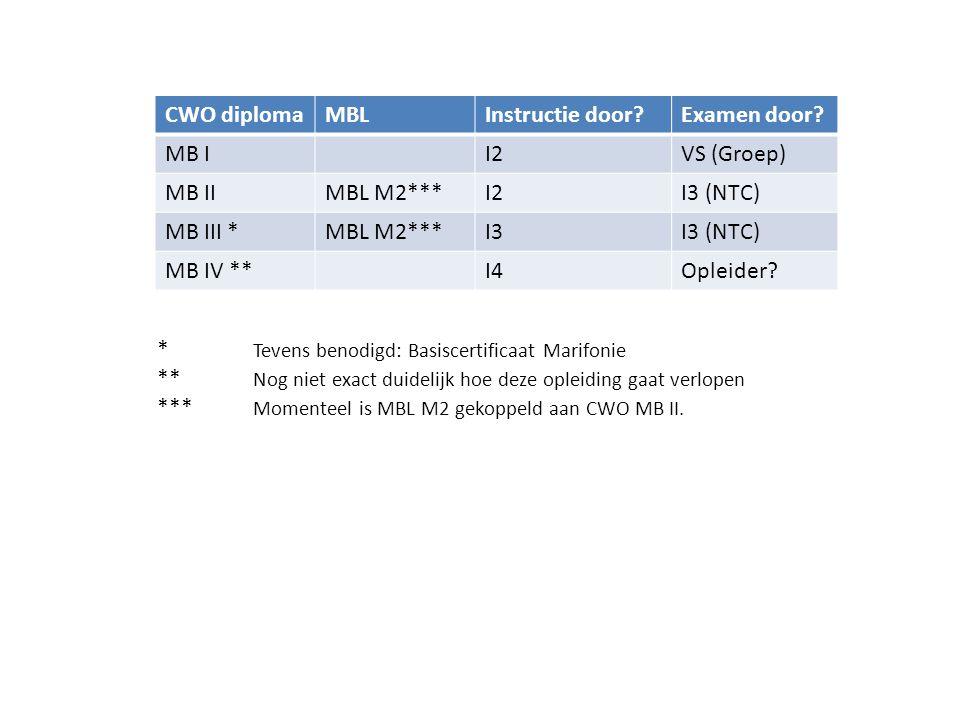 CWO diploma MBL. Instructie door Examen door MB I. I2. VS (Groep) MB II. MBL M2*** I3 (NTC)