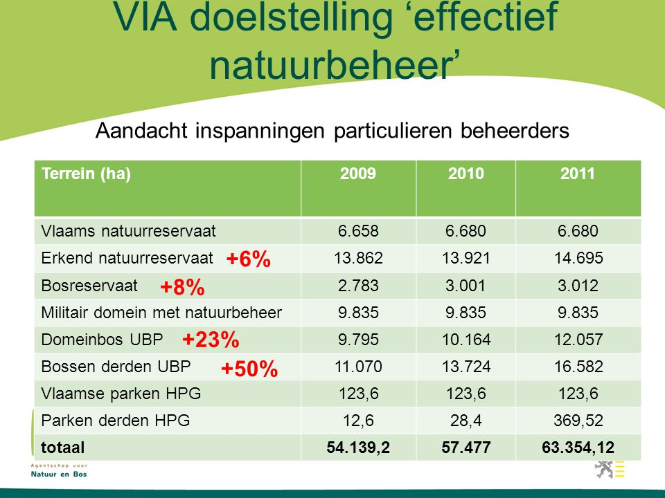VIA doelstelling 'effectief natuurbeheer'