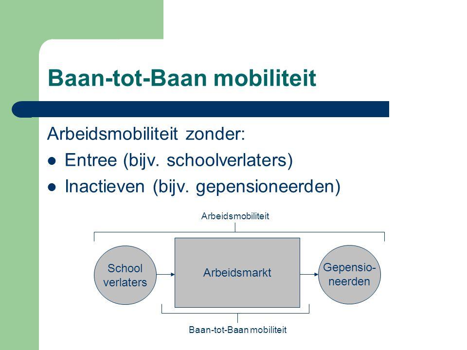 Baan-tot-Baan mobiliteit