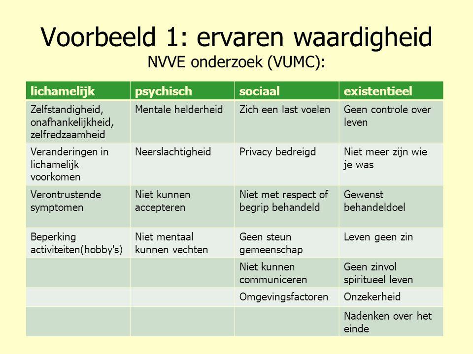 Voorbeeld 1: ervaren waardigheid NVVE onderzoek (VUMC):