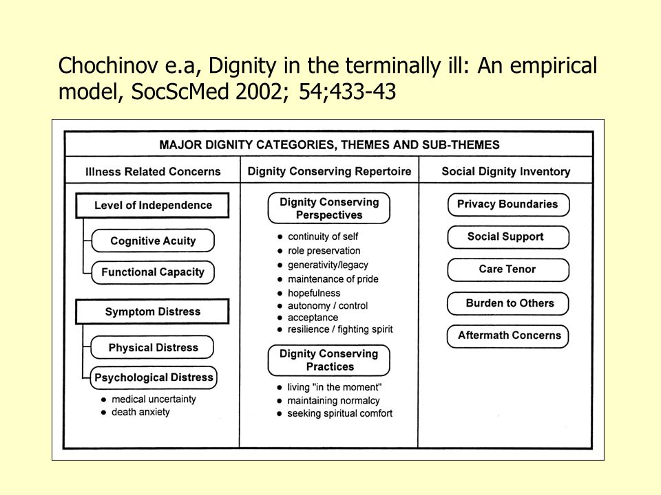 Chochinov e.a, Dignity in the terminally ill: An empirical model, SocScMed 2002; 54;433-43