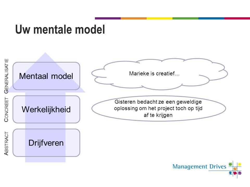 Uw mentale model Mentaal model Werkelijkheid Drijfveren Generalisatie
