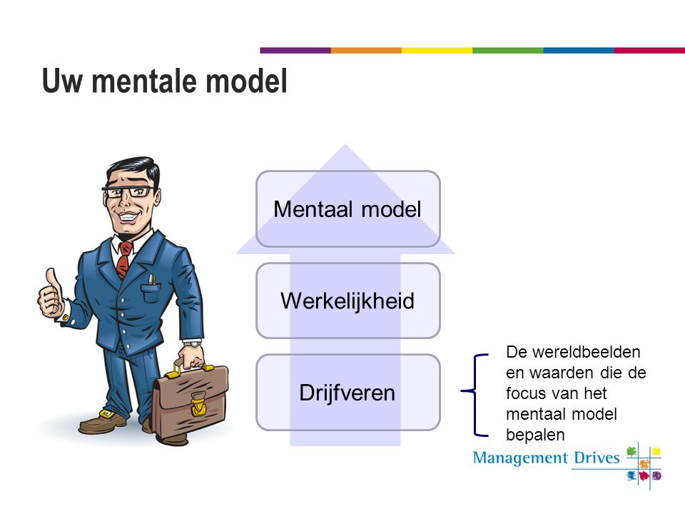 Uw mentale model Mentaal model Werkelijkheid Drijfveren