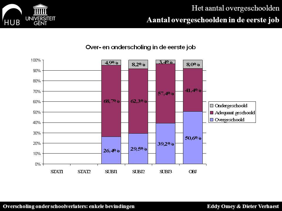 Het aantal overgeschoolden Aantal overgeschoolden in de eerste job