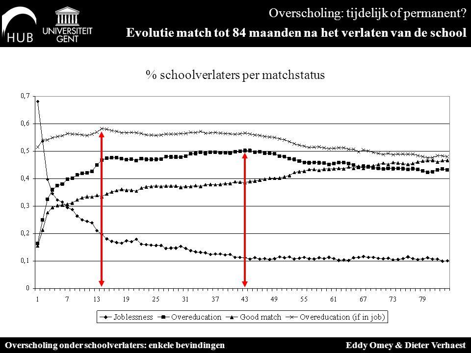 % schoolverlaters per matchstatus