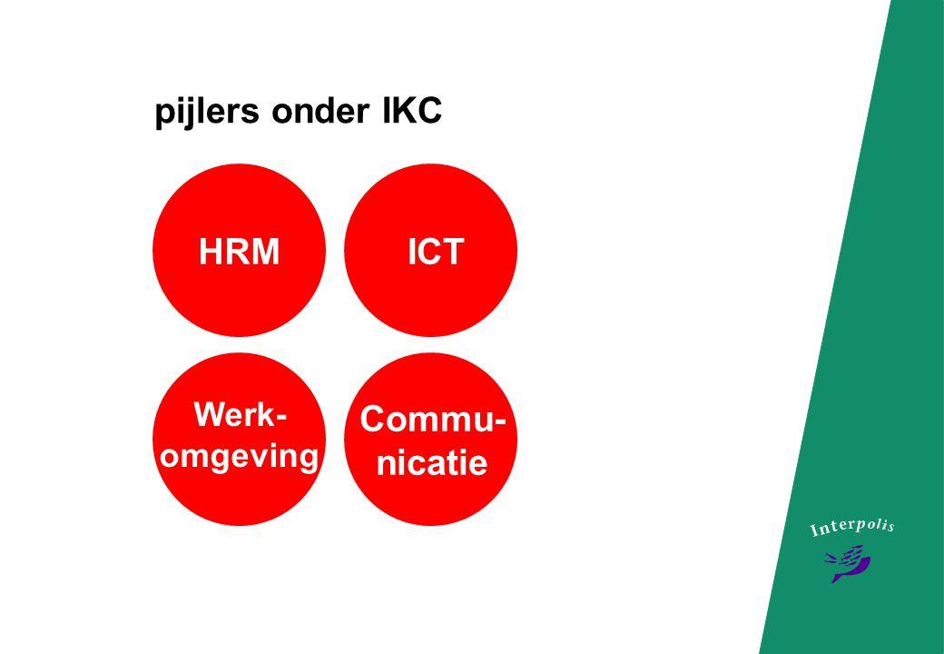 pijlers onder IKC HRM ICT Werk-omgeving Commu-nicatie