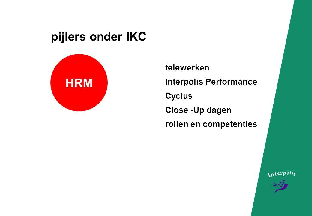 pijlers onder IKC HRM telewerken Interpolis Performance Cyclus