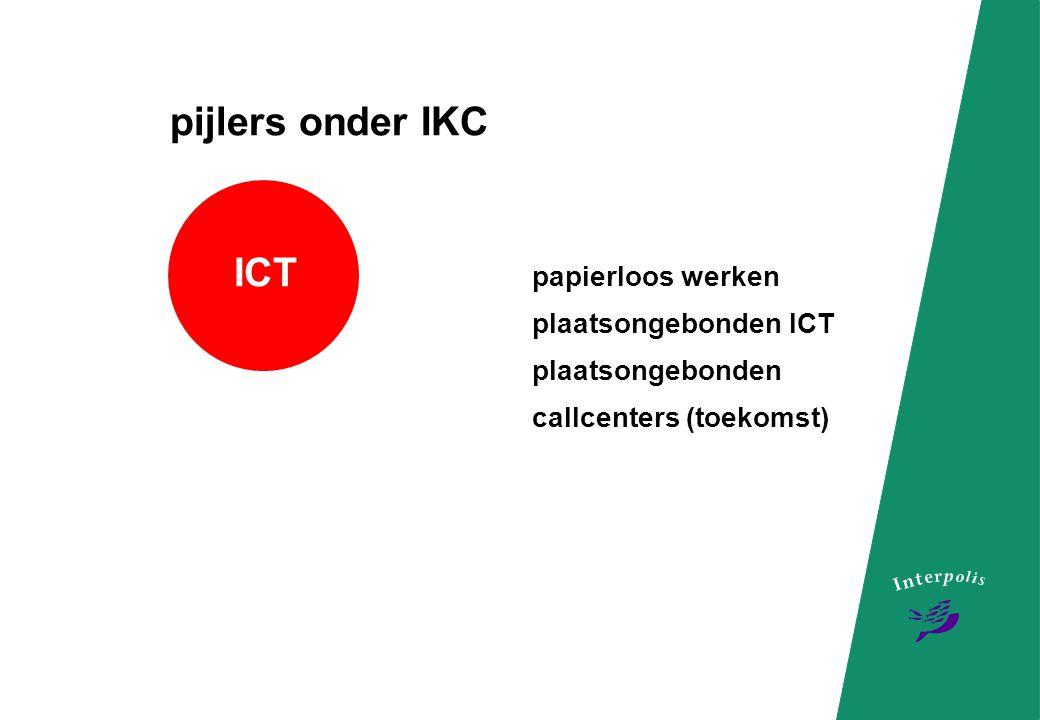 pijlers onder IKC ICT papierloos werken plaatsongebonden ICT