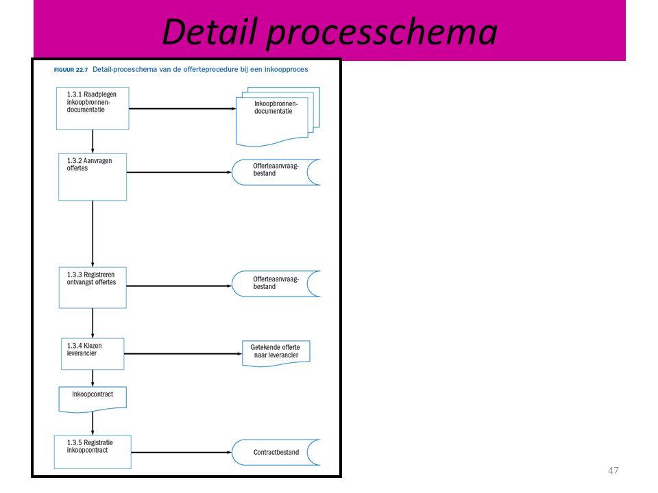 Detail processchema