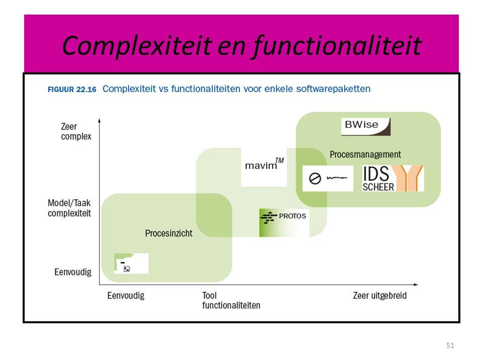 Complexiteit en functionaliteit