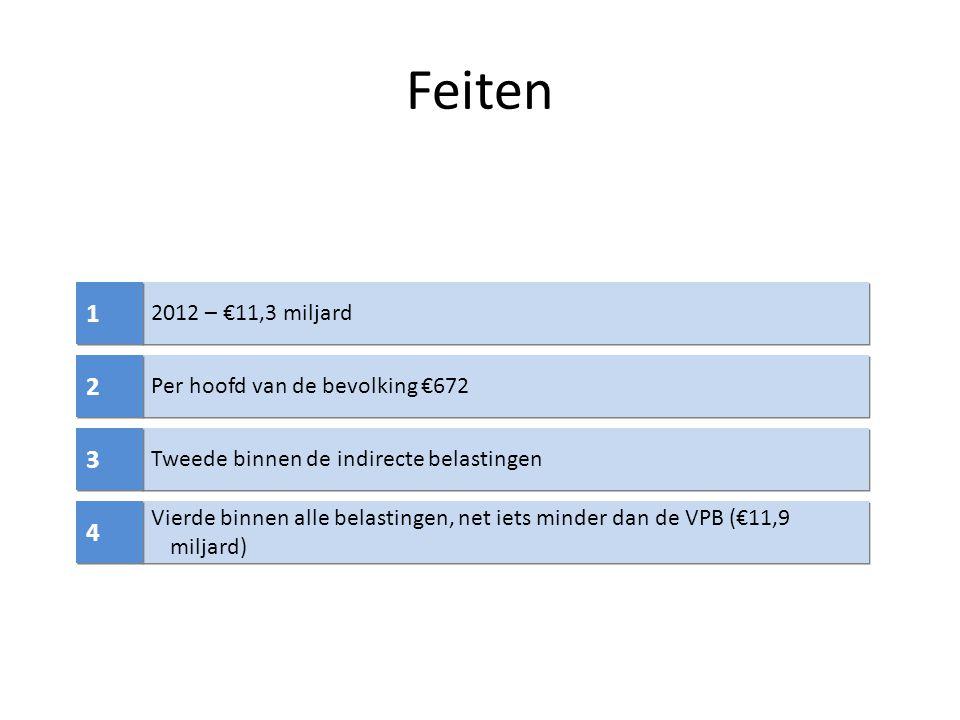Feiten 1 2 3 4 2012 – €11,3 miljard Per hoofd van de bevolking €672