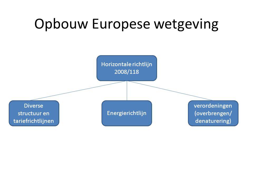Opbouw Europese wetgeving