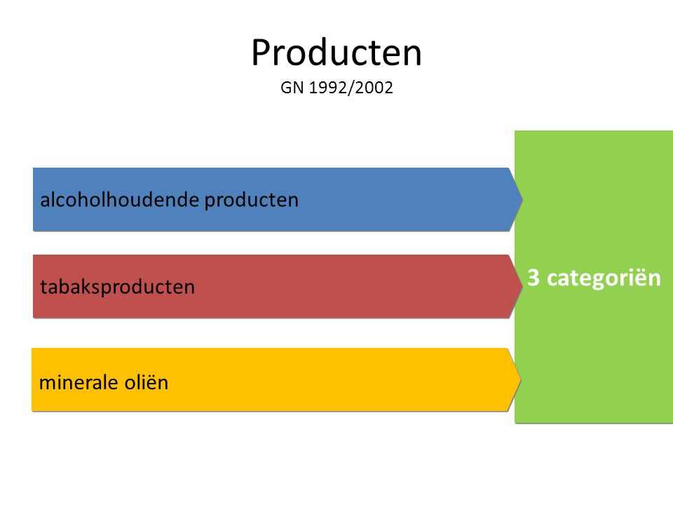 Producten GN 1992/ categoriën alcoholhoudende producten