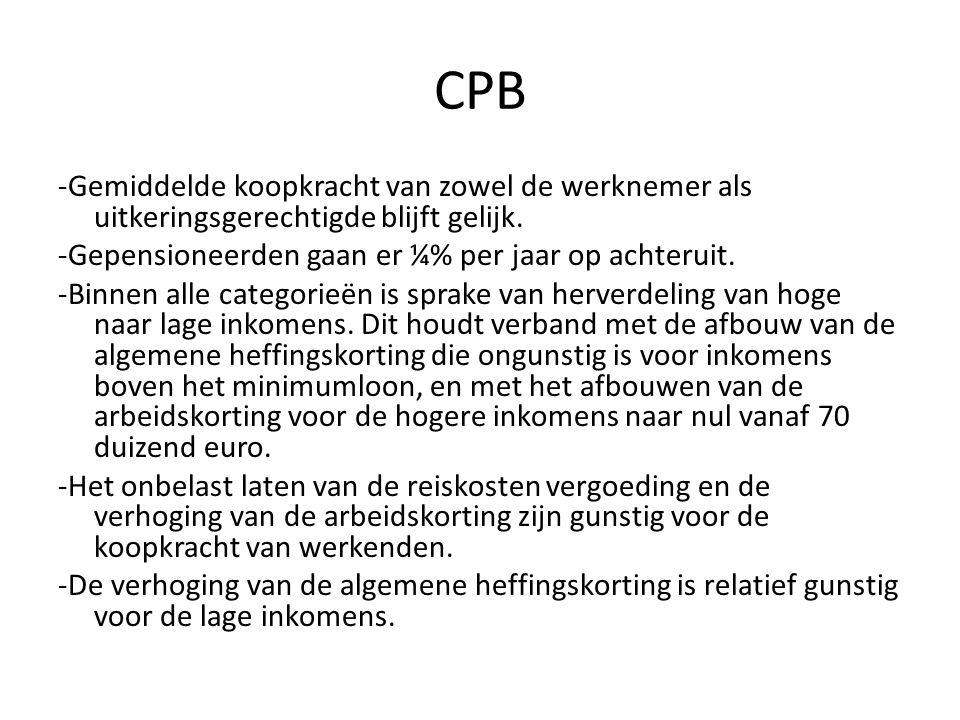 CPB -Gemiddelde koopkracht van zowel de werknemer als uitkeringsgerechtigde blijft gelijk. -Gepensioneerden gaan er ¼% per jaar op achteruit.