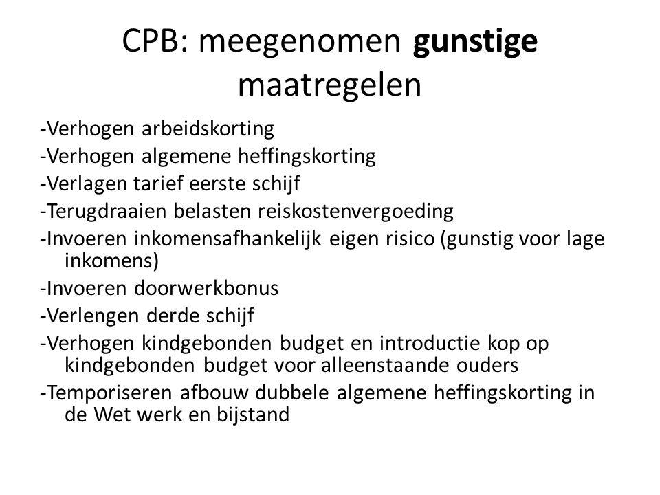 CPB: meegenomen gunstige maatregelen