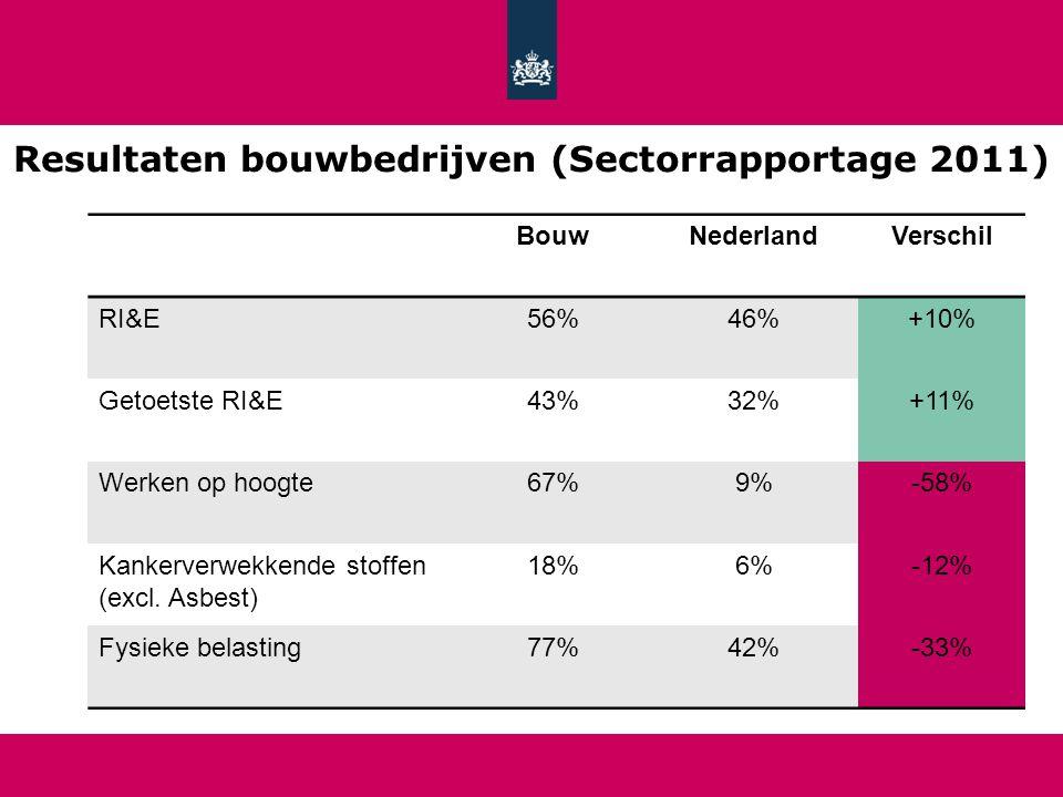 Resultaten bouwbedrijven (Sectorrapportage 2011)