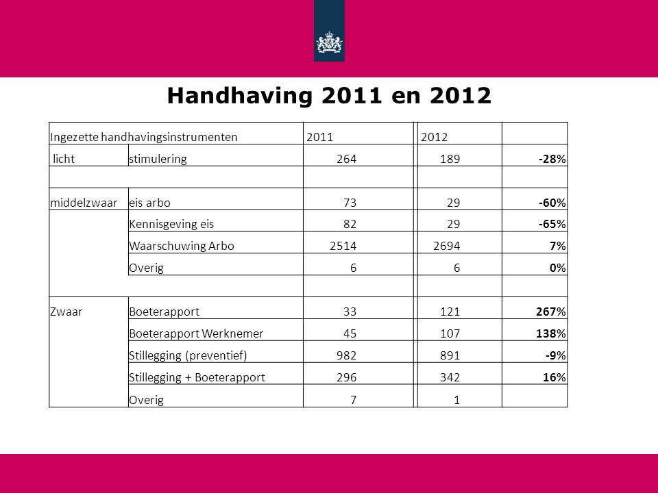 Handhaving 2011 en 2012 Ingezette handhavingsinstrumenten 2011 2012