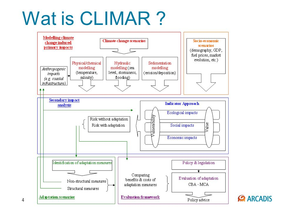 Wat is CLIMAR