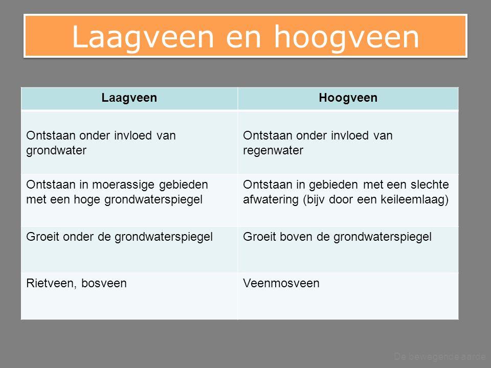 Laagveen en hoogveen Laagveen Hoogveen