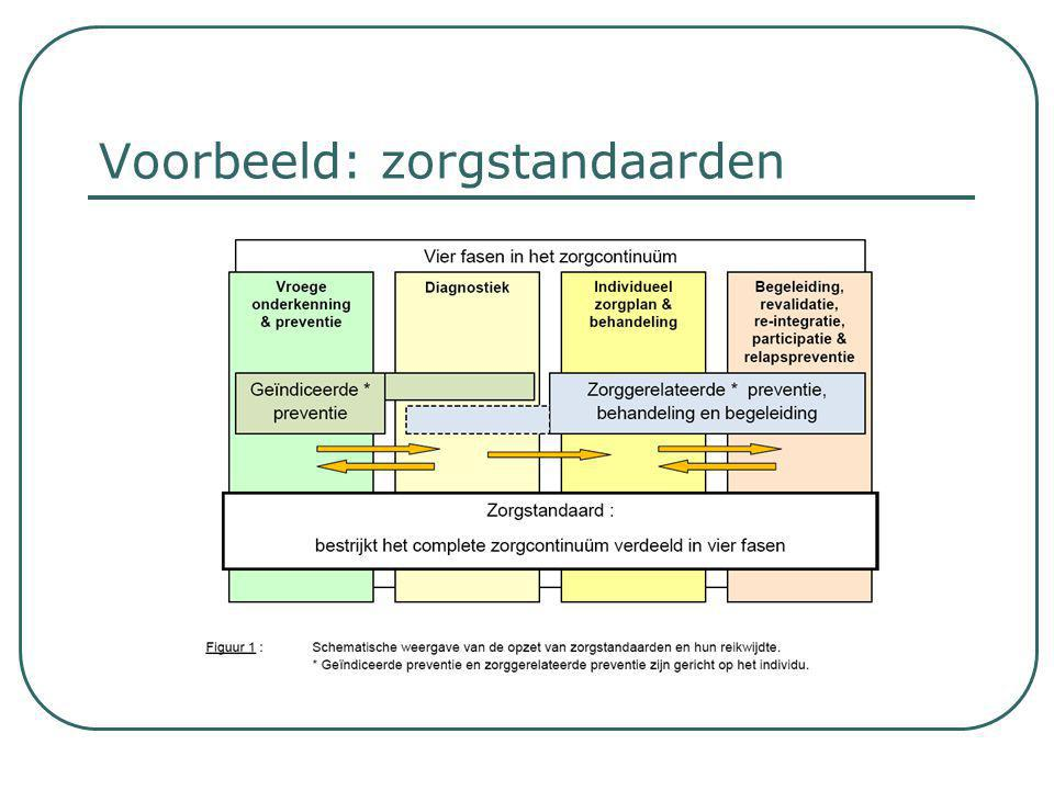 Voorbeeld: zorgstandaarden