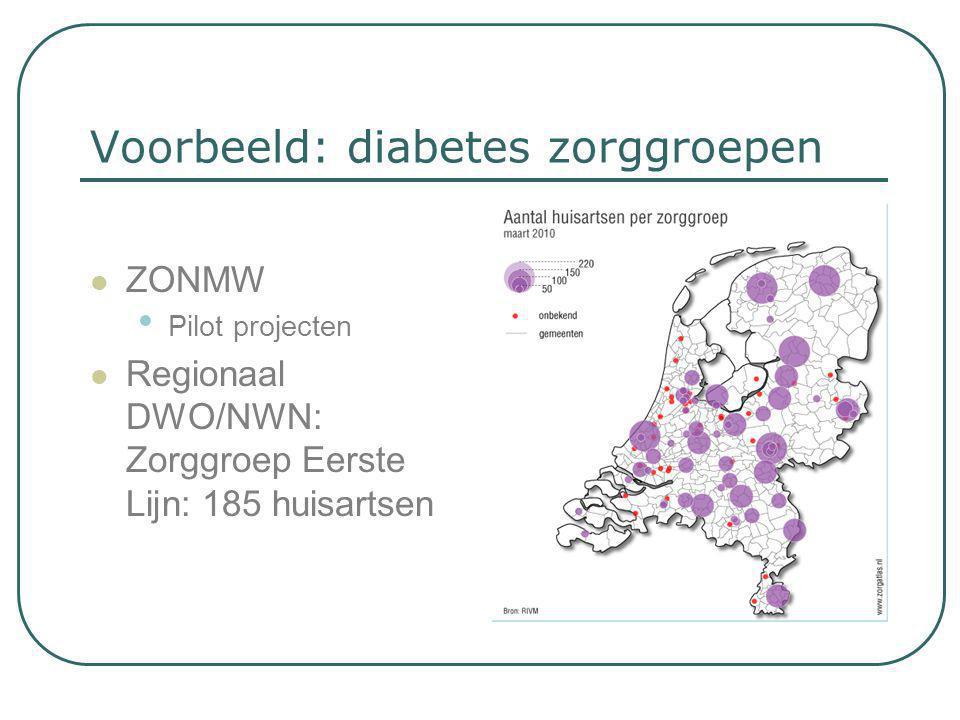 Voorbeeld: diabetes zorggroepen
