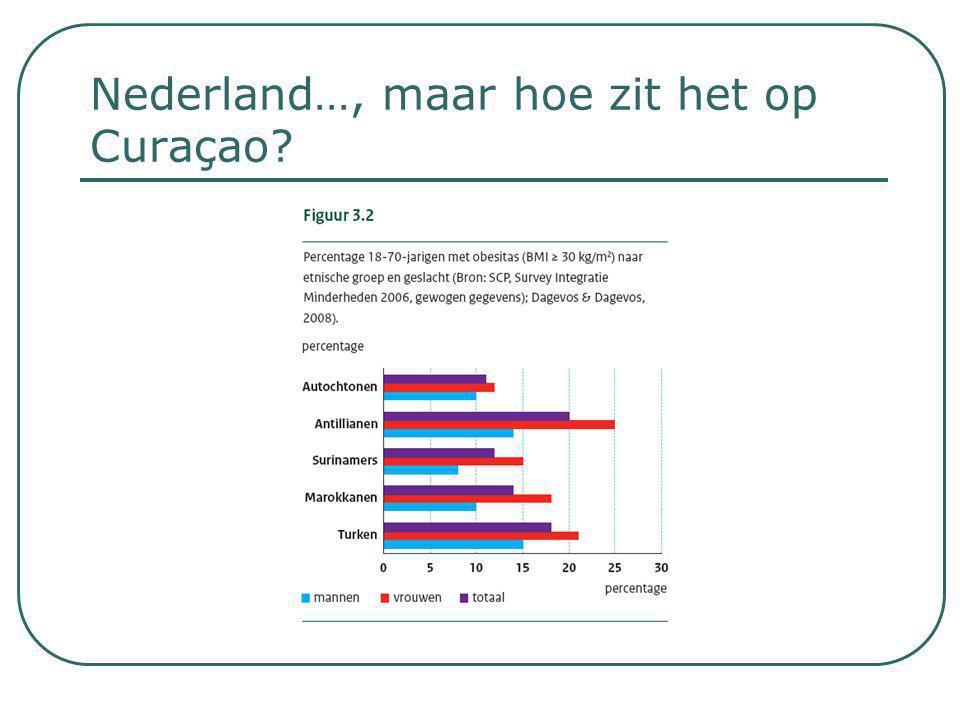 Nederland…, maar hoe zit het op Curaçao