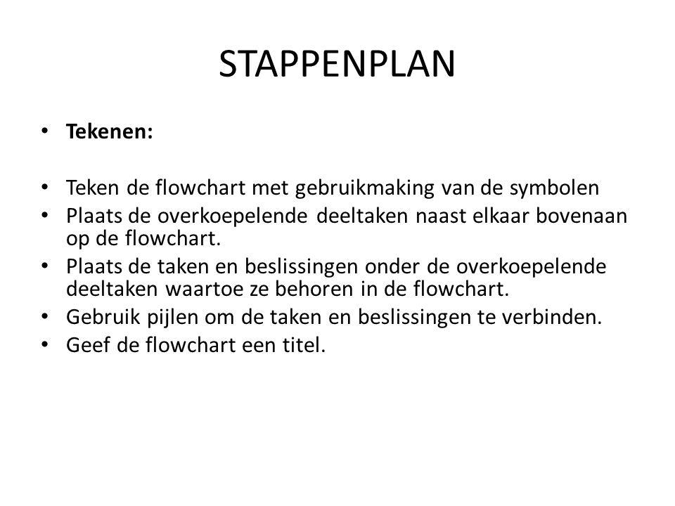 STAPPENPLAN Tekenen: Teken de flowchart met gebruikmaking van de symbolen.
