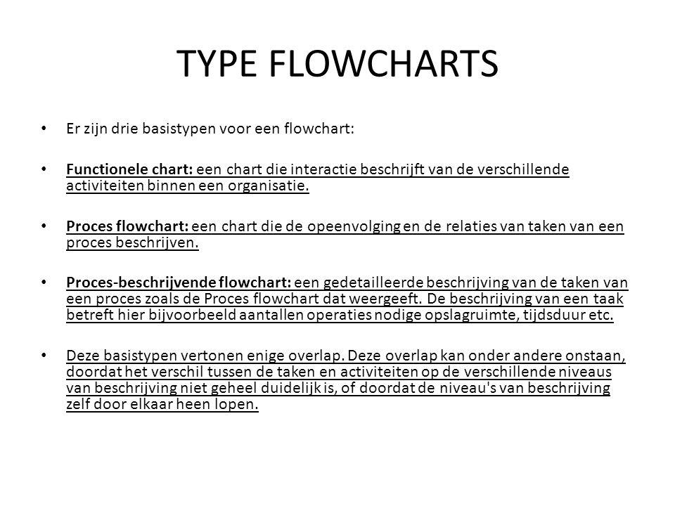 TYPE FLOWCHARTS Er zijn drie basistypen voor een flowchart: