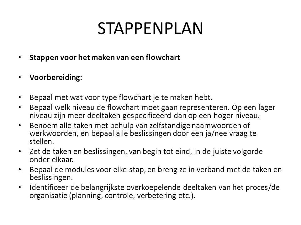 STAPPENPLAN Stappen voor het maken van een flowchart Voorbereiding: