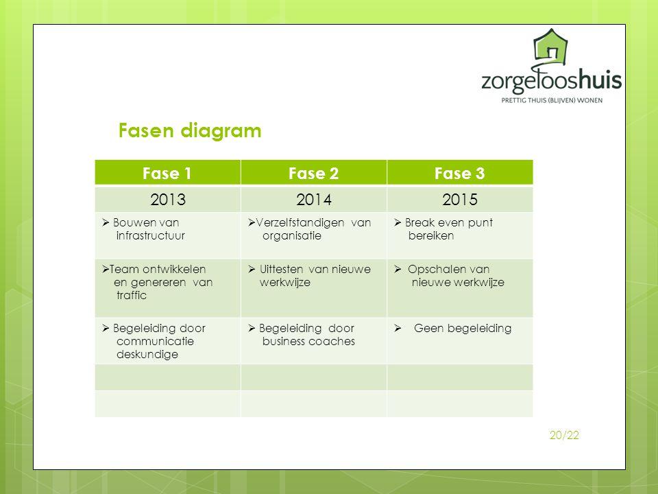 Fasen diagram Fase 1 Fase 2 Fase 3 2013 2014 2015