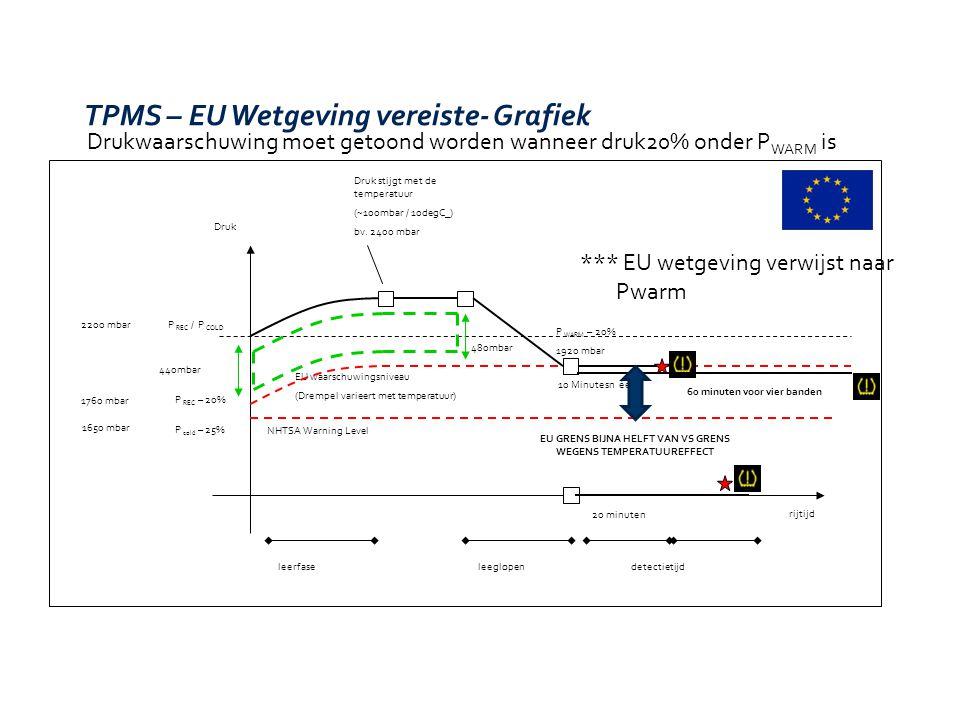 TPMS – EU Wetgeving vereiste- Grafiek