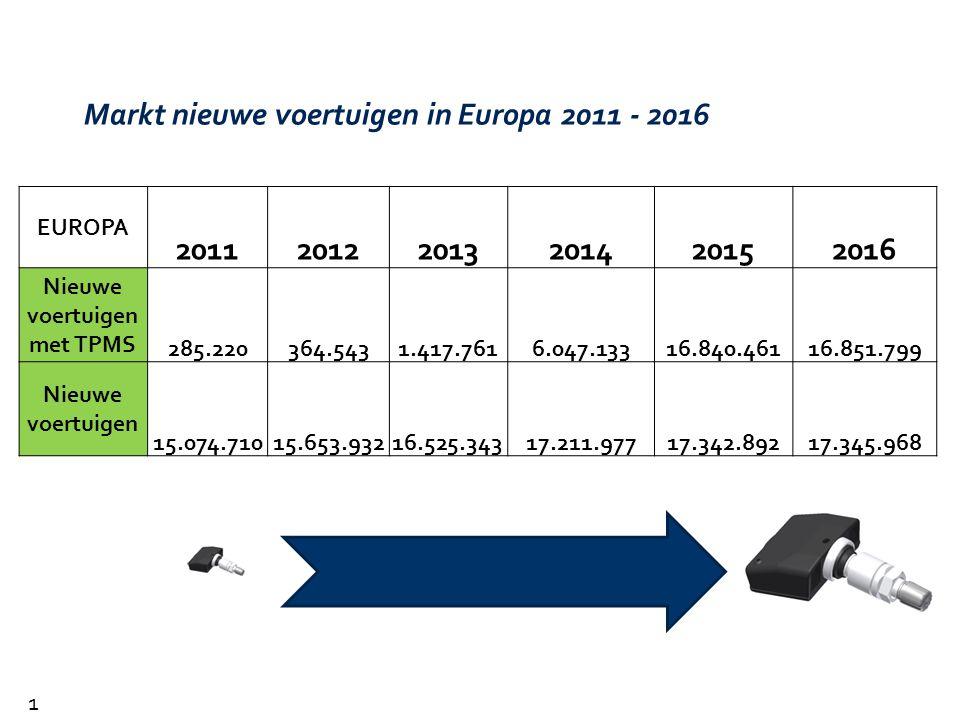 Markt nieuwe voertuigen in Europa 2011 - 2016