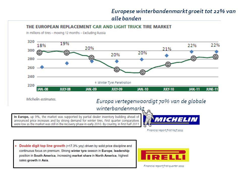 Europese winterbandenmarkt groeit tot 22% van alle banden