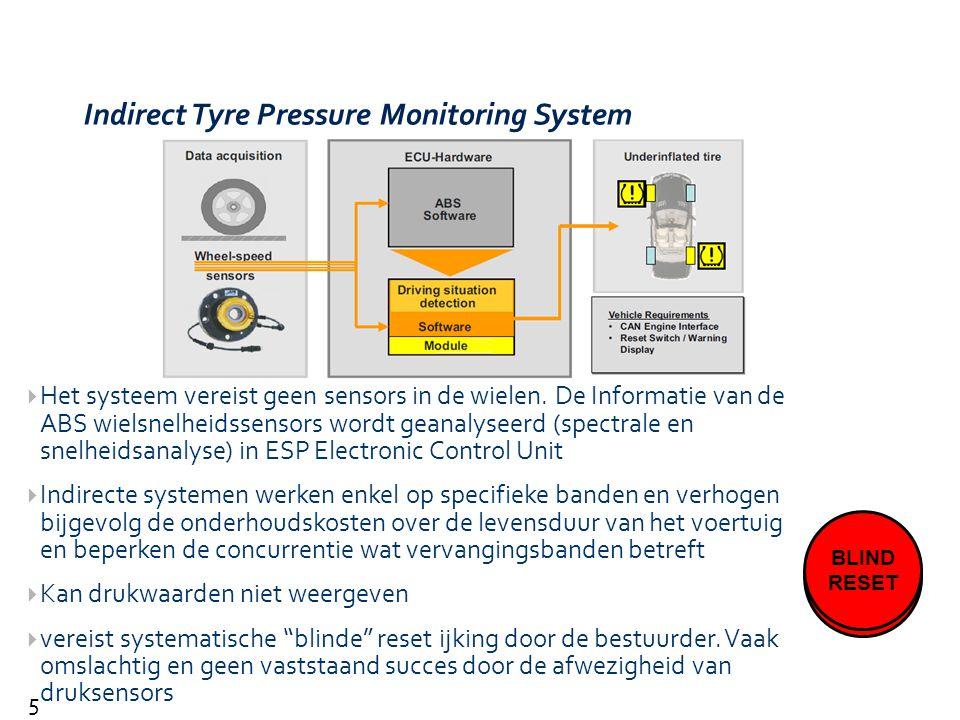 Indirect Tyre Pressure Monitoring System
