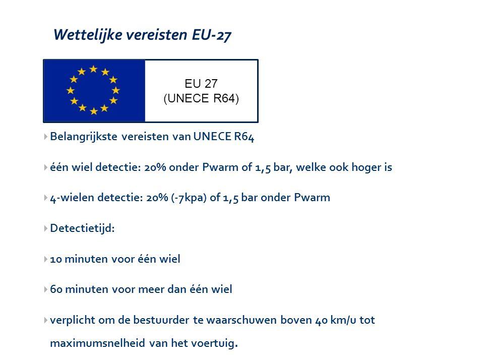Wettelijke vereisten EU-27