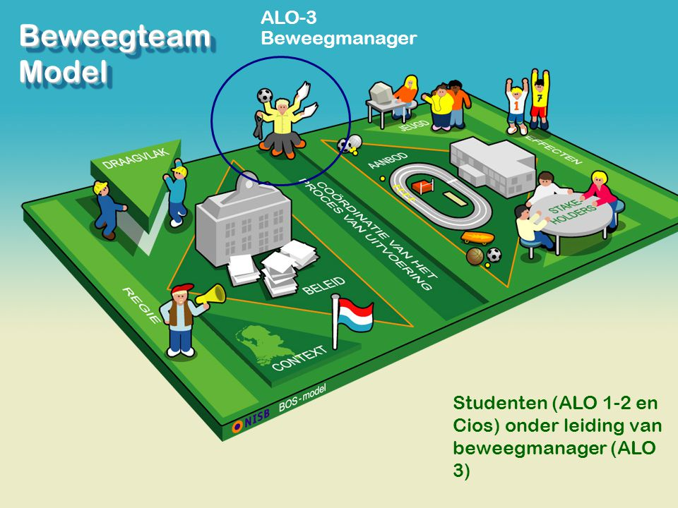 Beweegteam Model ALO-3 Beweegmanager