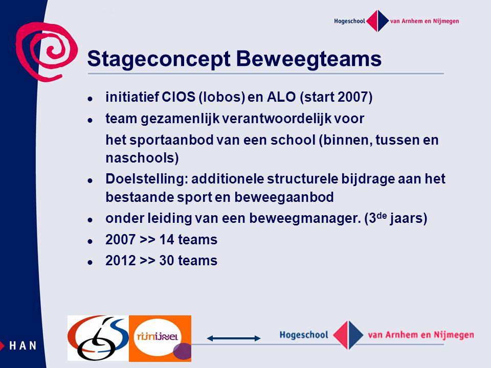 Stageconcept Beweegteams