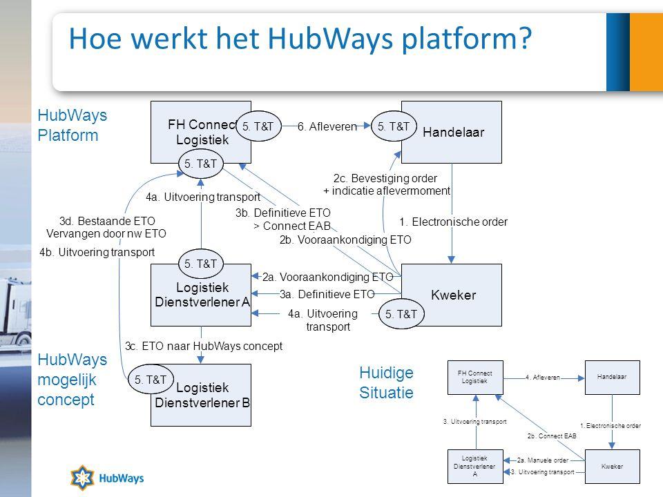 Hoe werkt het HubWays platform