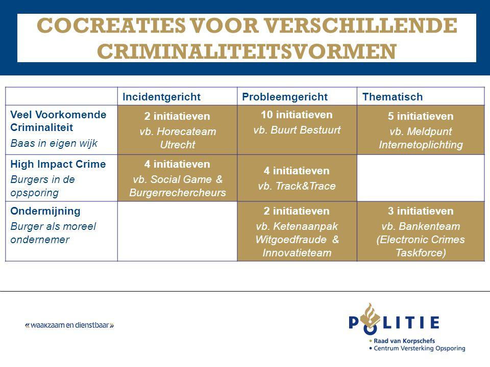 COCREATIES VOOR VERSCHILLENDE CRIMINALITEITSVORMEN