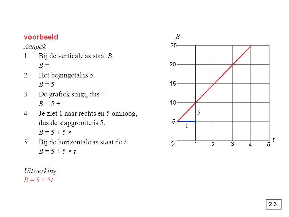 1 Bij de verticale as staat B. B = 2 Het begingetal is 5. B = 5