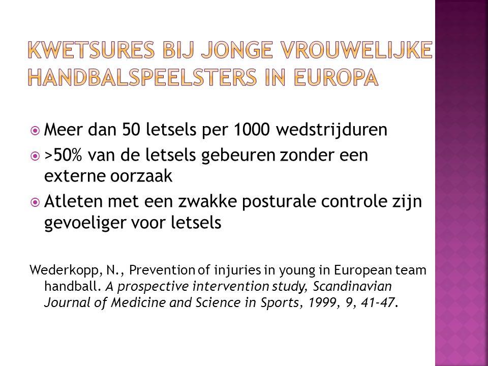 Kwetsures bij jonge vrouwelijke handbalspeelsters in Europa