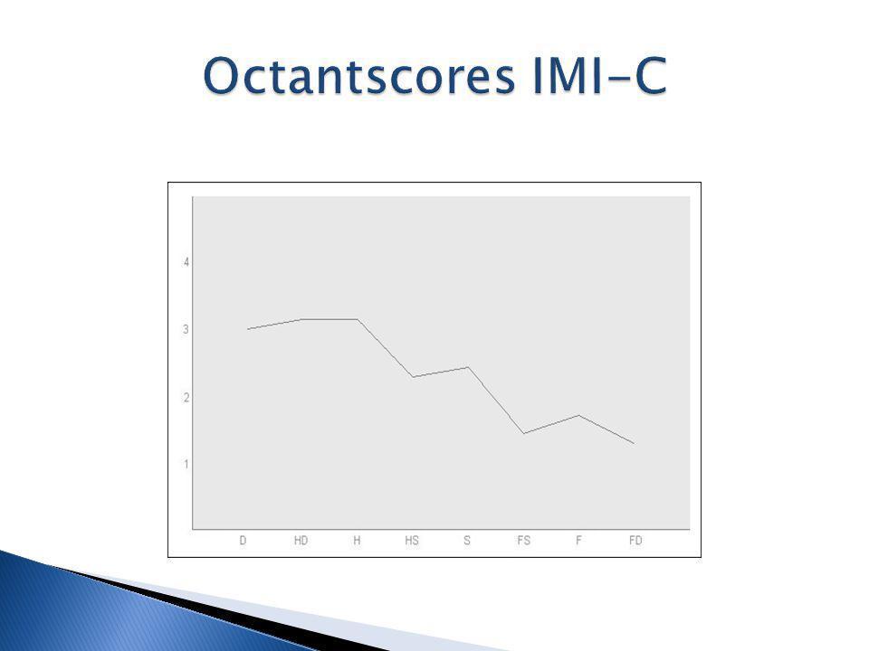 Octantscores IMI-C