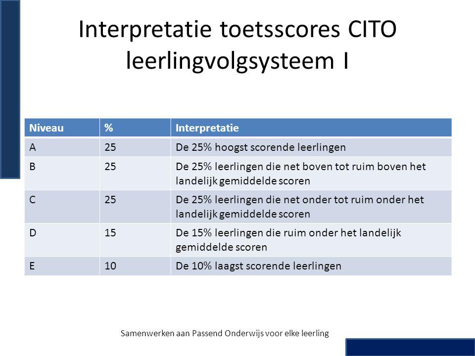 Interpretatie toetsscores CITO leerlingvolgsysteem I
