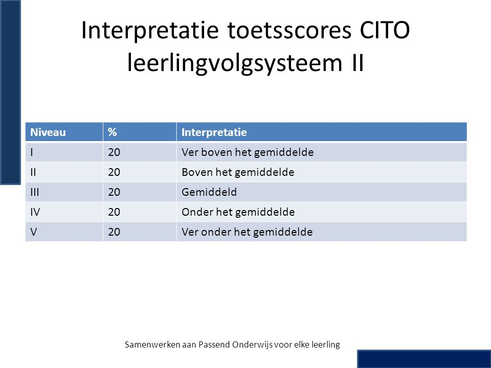 Interpretatie toetsscores CITO leerlingvolgsysteem II