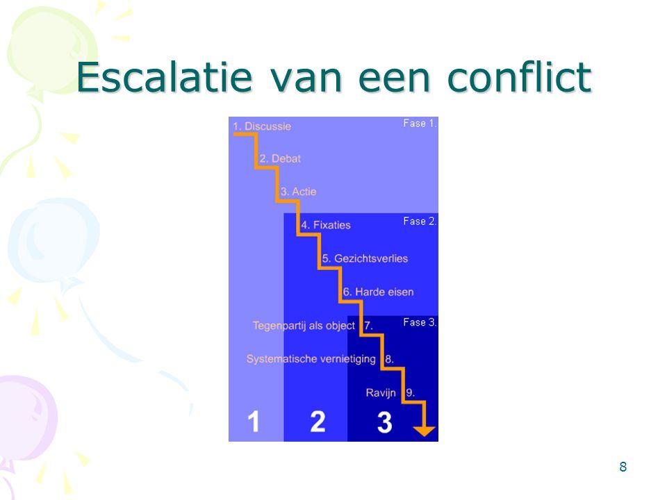 Escalatie van een conflict